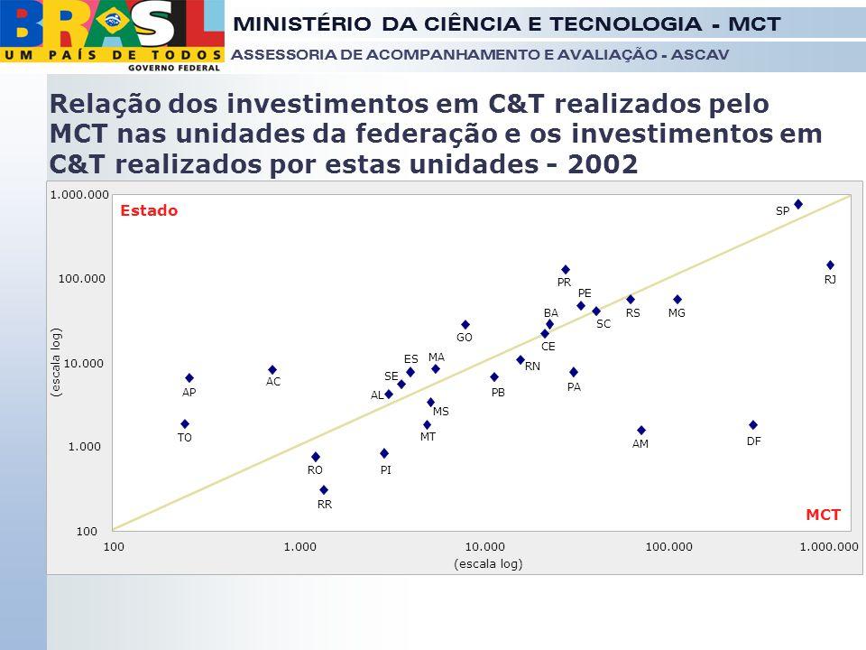MINISTÉRIO DA CIÊNCIA E TECNOLOGIA - MCT ASSESSORIA DE ACOMPANHAMENTO E AVALIAÇÃO - ASCAV Relação dos investimentos em C&T realizados pelo MCT nas uni