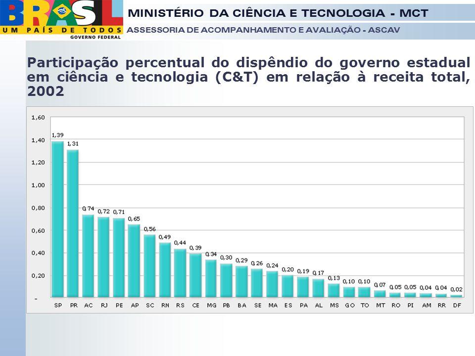 MINISTÉRIO DA CIÊNCIA E TECNOLOGIA - MCT ASSESSORIA DE ACOMPANHAMENTO E AVALIAÇÃO - ASCAV Participação percentual do dispêndio do governo estadual em