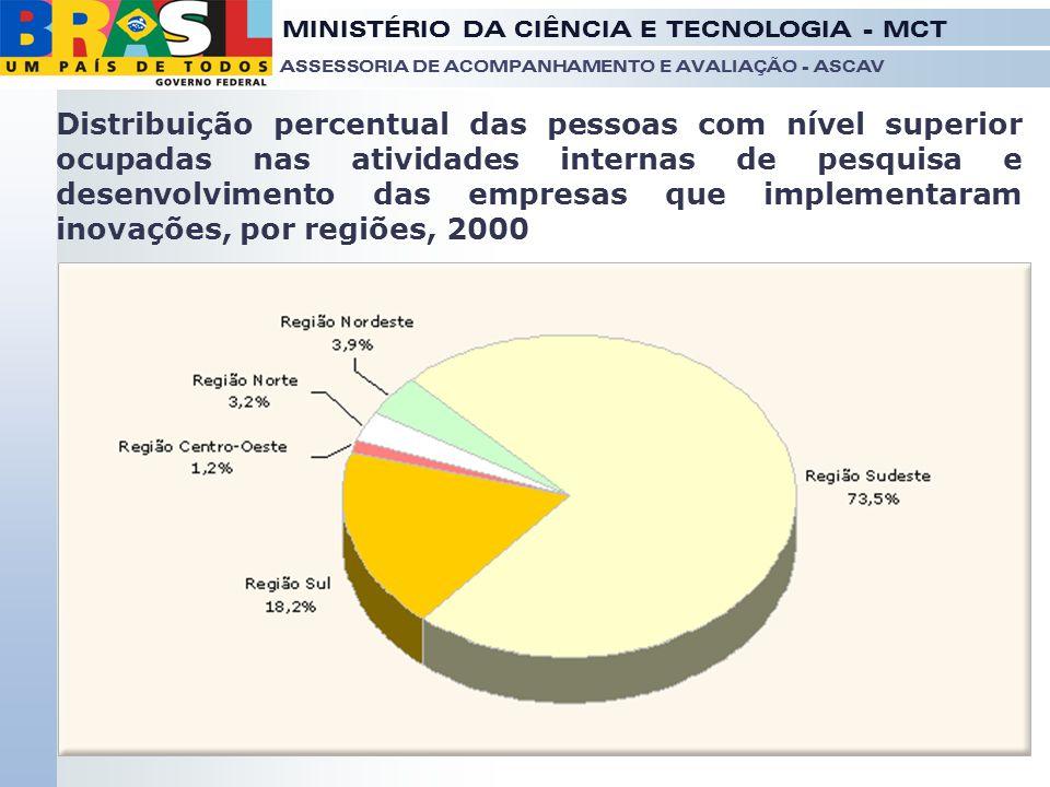 MINISTÉRIO DA CIÊNCIA E TECNOLOGIA - MCT ASSESSORIA DE ACOMPANHAMENTO E AVALIAÇÃO - ASCAV Distribuição percentual das pessoas com nível superior ocupa