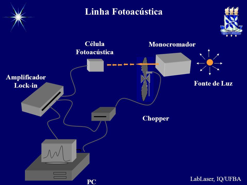 LabLaser, IQ/UFBA Amplificador Lock-in Fonte de Luz Monocromador Chopper Célula Fotoacústica PC Linha Fotoacústica