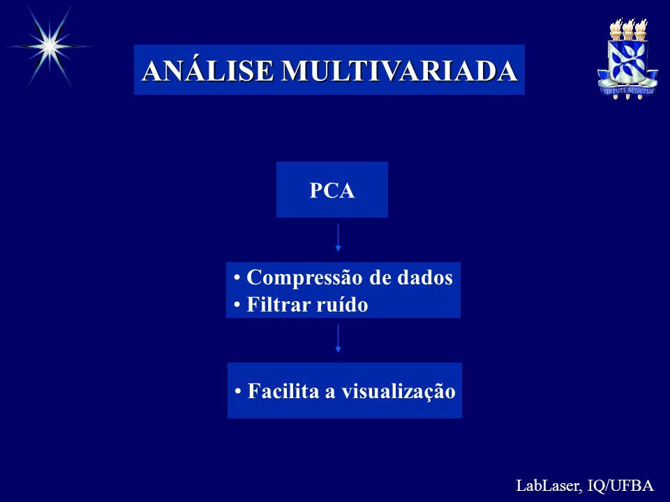 LabLaser, IQ/UFBA ANÁLISE MULTIVARIADA PCA Compressão de dados Filtrar ruído Facilita a visualização