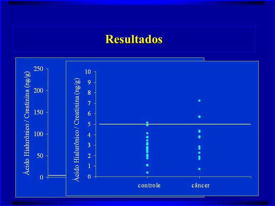 Resultados Ácido Hialurônico / Creatinina (ng/g)