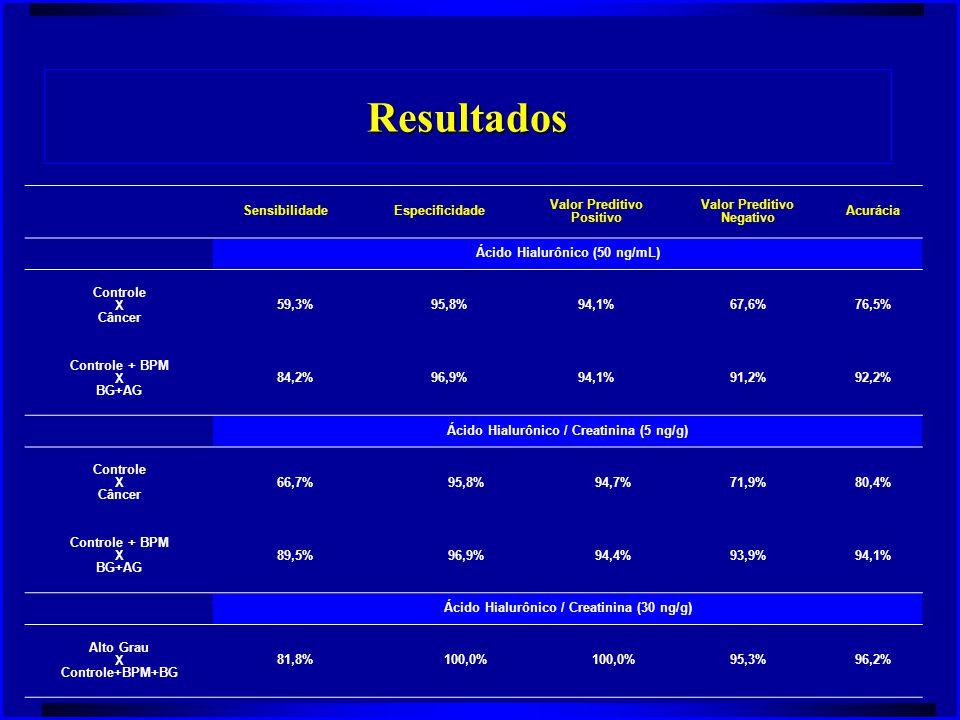Resultados SensibilidadeEspecificidade Valor Preditivo Positivo Valor Preditivo Negativo Acurácia Ácido Hialurônico (50 ng/mL) Controle X Câncer 59,3%