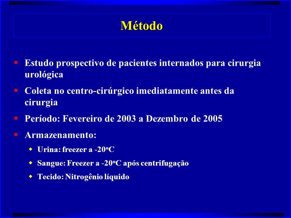 Método  Estudo prospectivo de pacientes internados para cirurgia urológica  Coleta no centro-cirúrgico imediatamente antes da cirurgia  Período: Fe