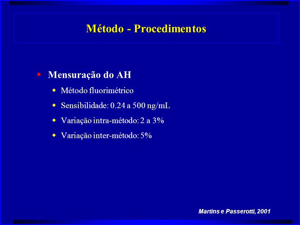  Mensuração do AH  Método fluorimétrico  Sensibilidade: 0.24 a 500 ng/mL  Variação intra-método: 2 a 3%  Variação inter-método: 5% Martins e Pass