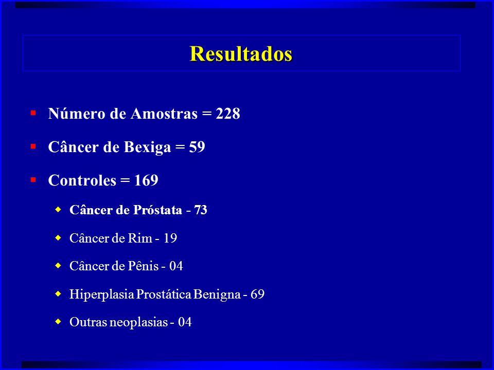 Resultados  Número de Amostras = 228  Câncer de Bexiga = 59  Controles = 169  Câncer de Próstata - 73  Câncer de Rim - 19  Câncer de Pênis - 04