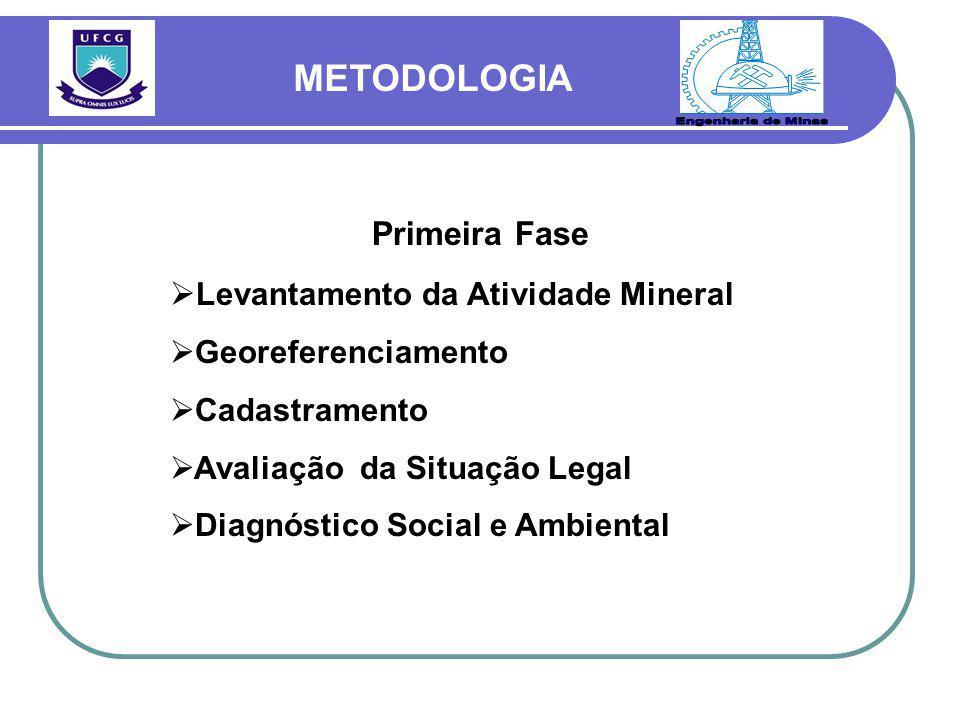 Primeira Fase  Levantamento da Atividade Mineral  Georeferenciamento  Cadastramento  Avaliação da Situação Legal  Diagnóstico Social e Ambiental METODOLOGIA