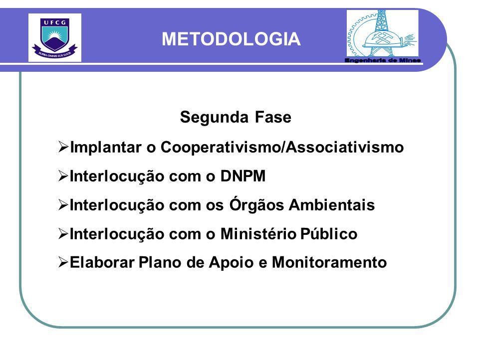 Segunda Fase  Implantar o Cooperativismo/Associativismo  Interlocução com o DNPM  Interlocução com os Órgãos Ambientais  Interlocução com o Ministério Público  Elaborar Plano de Apoio e Monitoramento METODOLOGIA