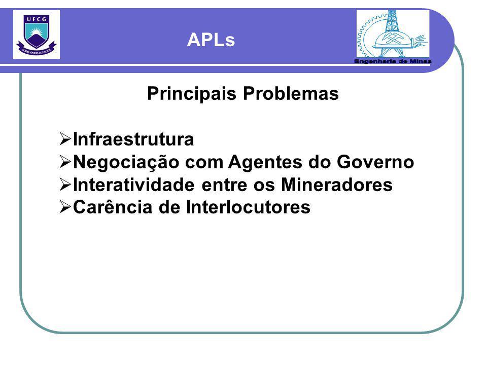 APLs Principais Problemas  Infraestrutura  Negociação com Agentes do Governo  Interatividade entre os Mineradores  Carência de Interlocutores