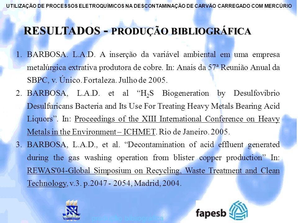 RESULTADOS - PRODUÇÃO BIBLIOGRÁFICA RESULTADOS - PRODUÇÃO BIBLIOGRÁFICA 1.BARBOSA. L.A.D. A inserção da variável ambiental em uma empresa metalúrgica