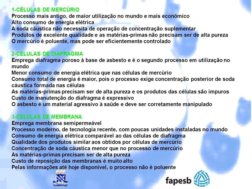 1-CÉLULAS DE MERCÚRIO Processo mais antigo, de maior utilização no mundo e mais econômico Alto consumo de energia elétrica A soda cáustica não necessi