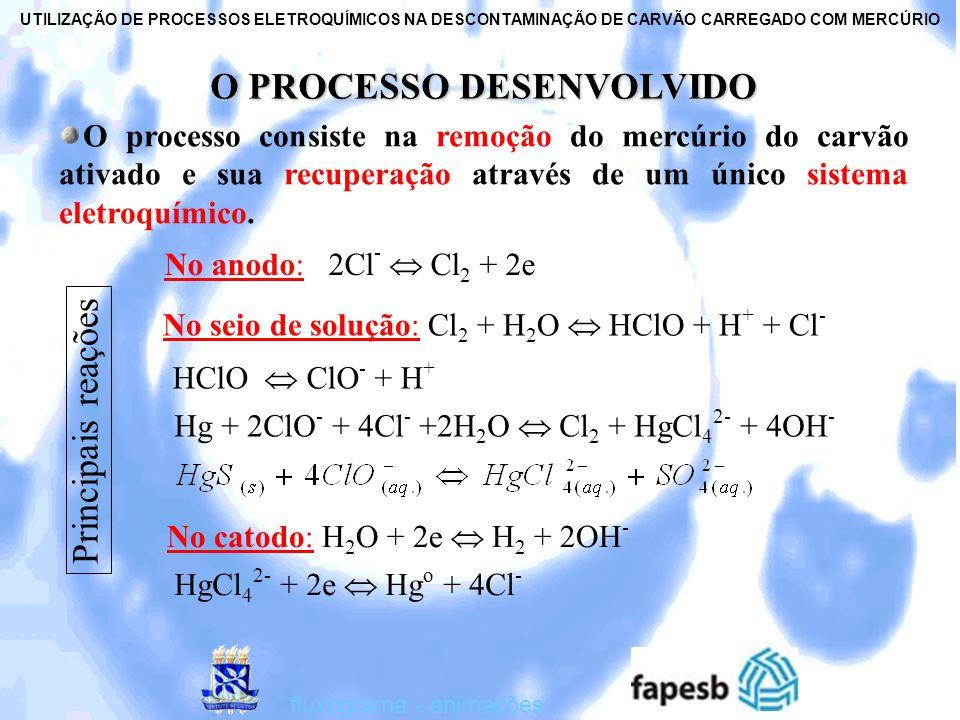 UTILIZAÇÃO DE PROCESSOS ELETROQUÍMICOS NA DESCONTAMINAÇÃO DE CARVÃO CARREGADO COM MERCÚRIO fotos - ensaios FLUXOGRAMA COMPLETO DO PROCESSO