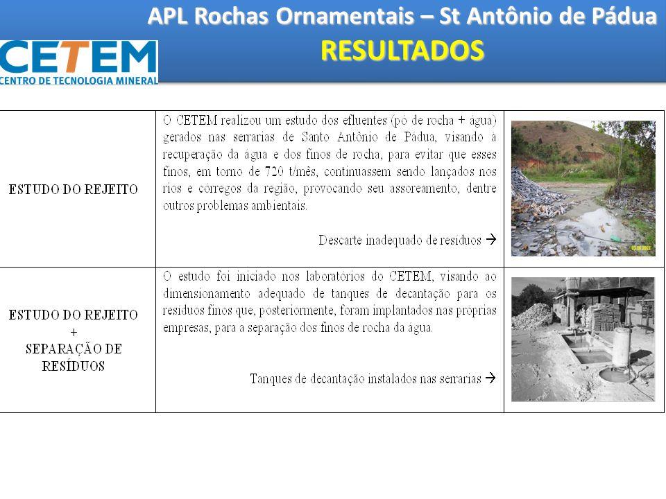 APL Rochas Ornamentais – St Antônio de Pádua RESULTADOS