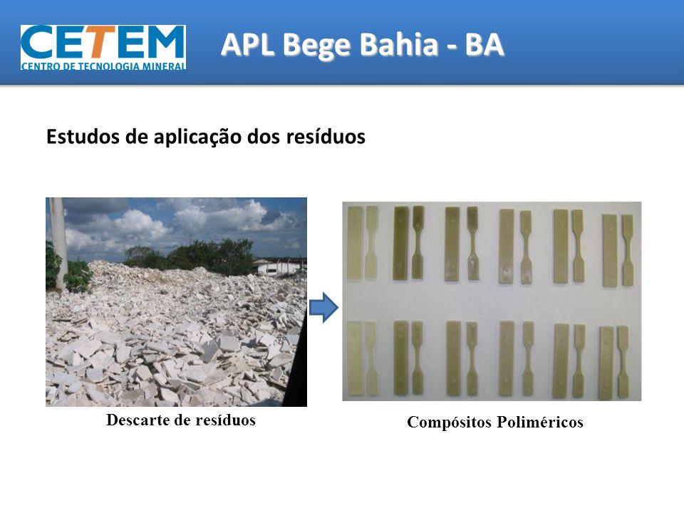 Estudos de aplicação dos resíduos Descarte de resíduos Compósitos Poliméricos APL Bege Bahia - BA