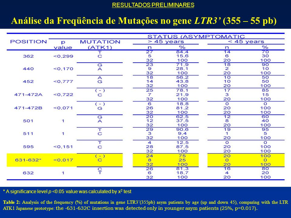 Table 2: Analysis of the frequency (%) of mutations in gene LTR3'(355pb) asym patients by age (up and down 45), comparing with the LTR ATK1 Japanese p