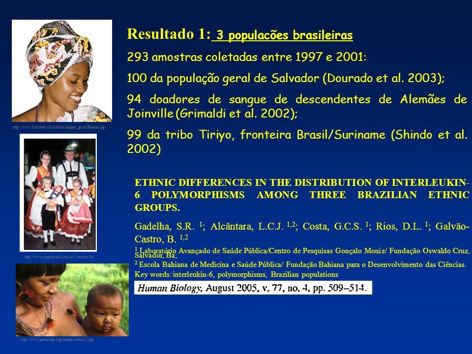 Tabela 1.1 Percentagem genotípica e freqüência alélica de polimorfismos no promotor do gene de IL-6 IL-6 nas posições – 634G/C e –174G/C em três populações Brasileiras.