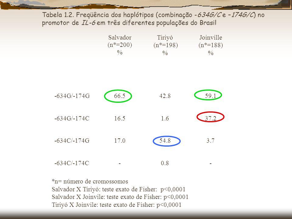 Cox et al, 2001; # Hoffman et al, 2002; ** Hayakawa et al, 2002; ## Zhai et al, 200; & Fishman et al, 1998 Tabela 1.3.