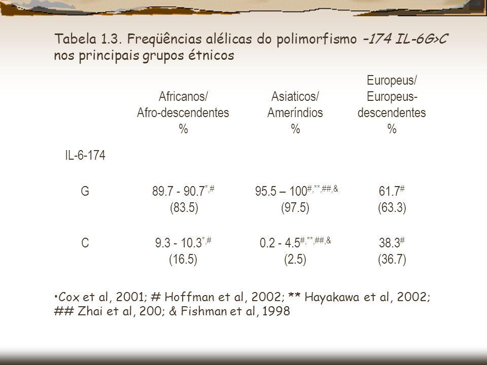  As frequências alélicas dos polimorfismos -634G/C p<0.001) e -174G/C (p<0.001) diferiram nas três populações.