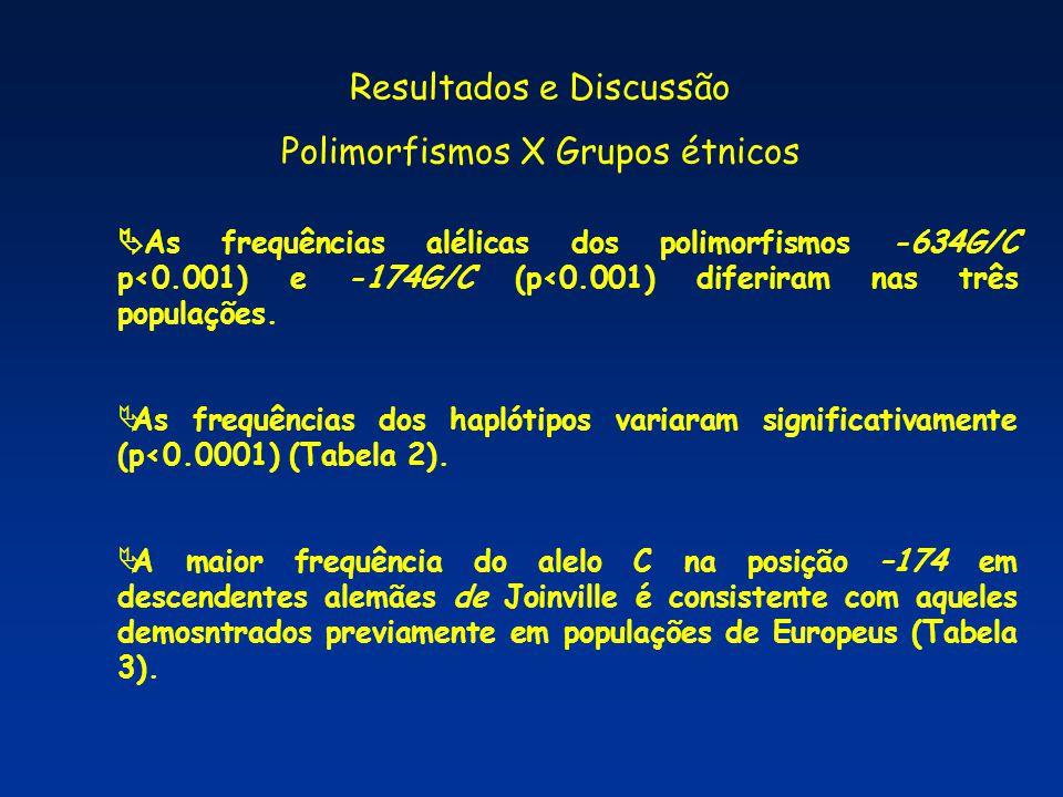  A frequência do alelo C na posição –174 em amostras de Salvador, embora um pouco maior que aquelas previamente observadas em Africanos e Afro-Americanos, está próximo daqueles descritos (Table 3).
