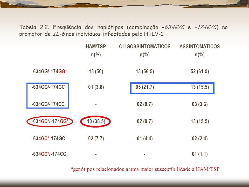 -597 G/A Monomórfico: todas as amostras foram GG -572 G/C A três genótipos G/A (3.8%).