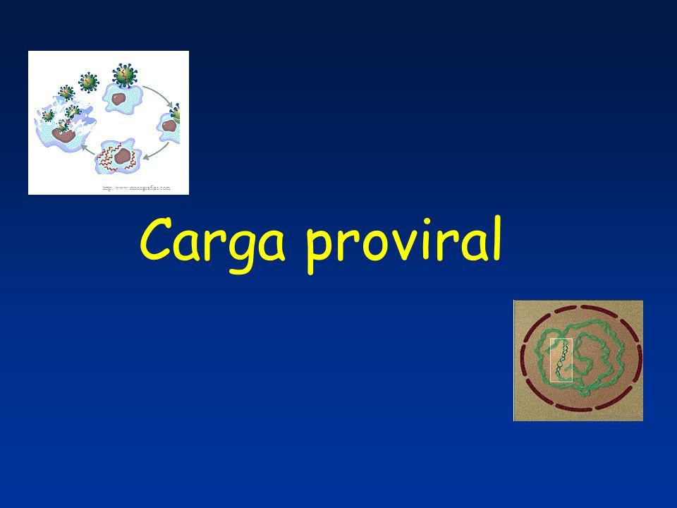  14 pacientes HAM/TSP  53 assintomáticos Carga proviral (número de cópias/10 6 cels) HAM/TSP X Assintomáticos número de cópias/10 6 cels Mann-Whithney: p=0.0001