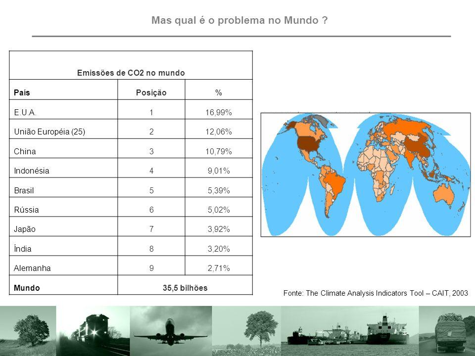 Mas qual é o problema no Mundo .