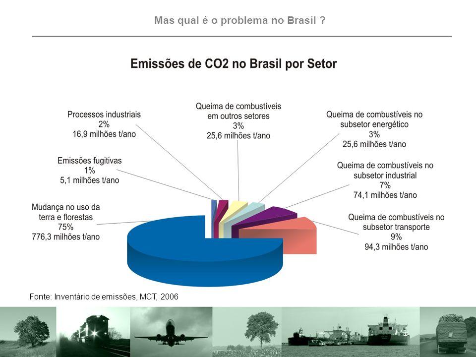 Mas qual é o problema no Mundo ? Emissões de CO2 no mundo PaísPosição% E.U.A.116,99% União Européia (25)212,06% China310,79% Indonésia49,01% Brasil55,