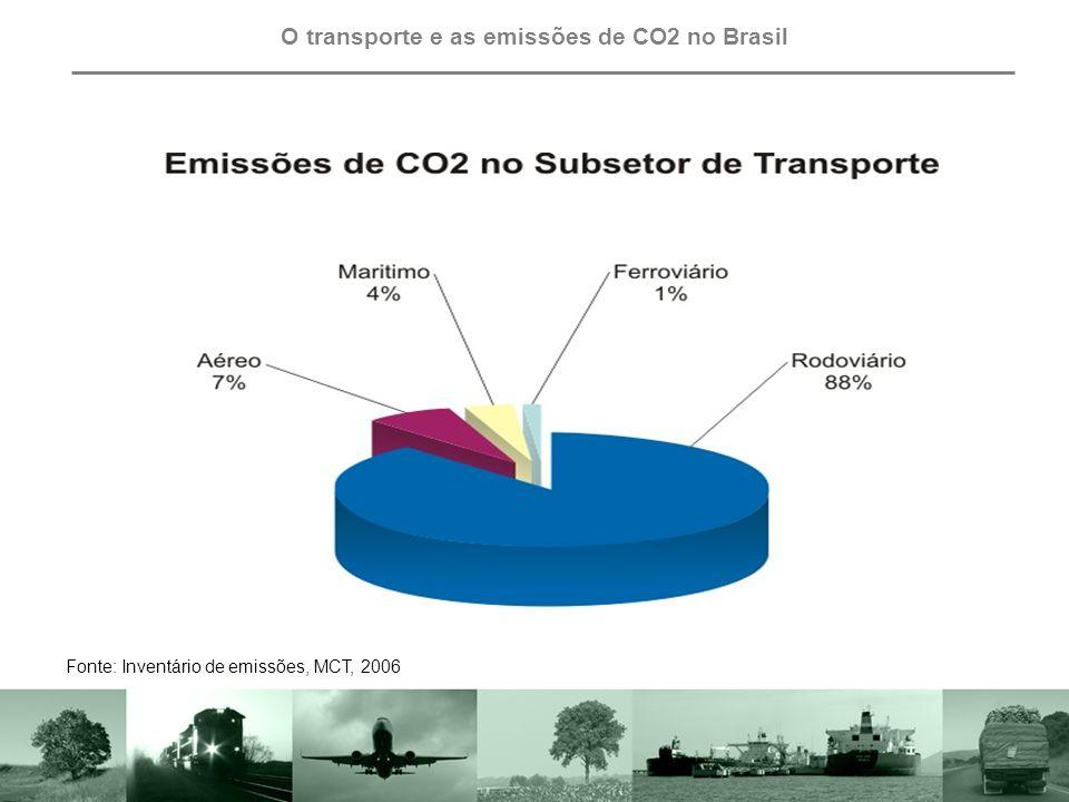 O transporte e as emissões de CO2 no Brasil Fonte: Inventário de emissões, MCT, 2006