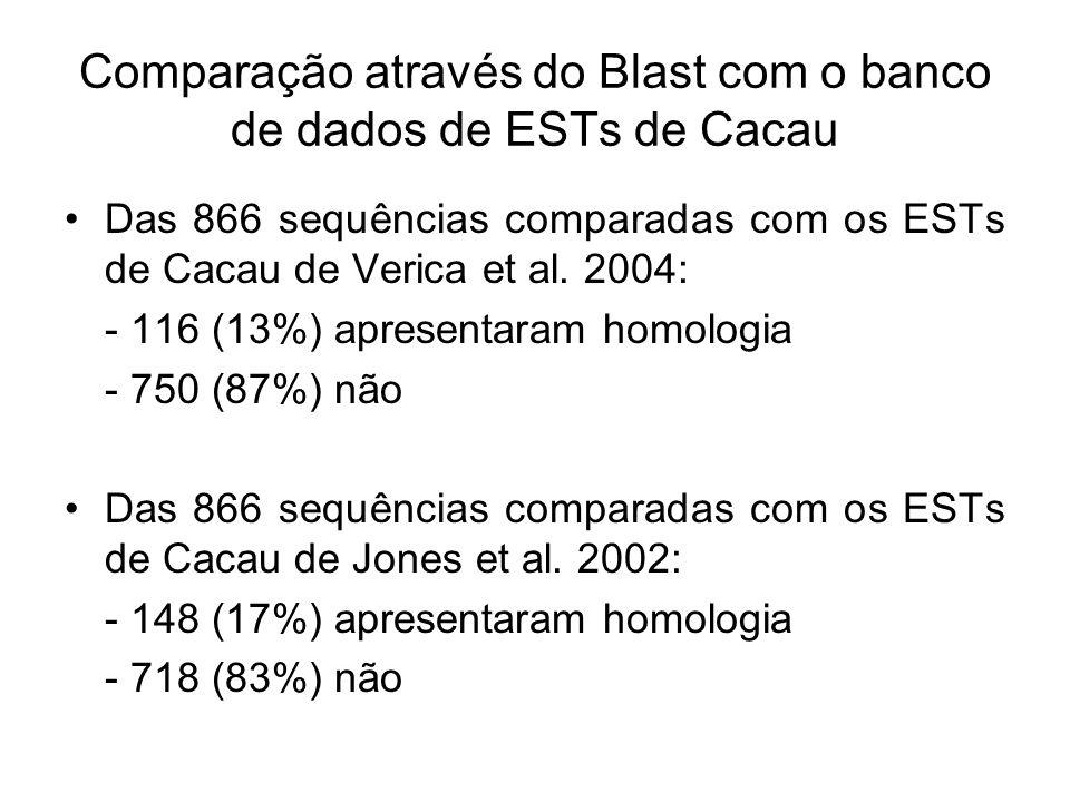 Comparação através do Blast com o banco de dados de ESTs de Cacau Das 866 sequências comparadas com os ESTs de Cacau de Verica et al. 2004: - 116 (13%