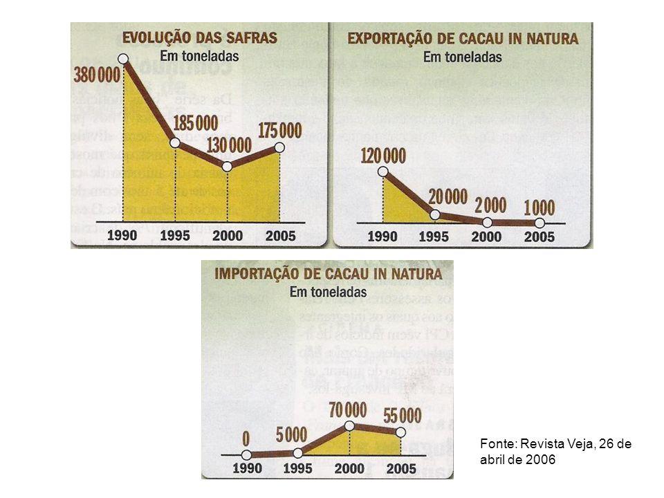 Fonte: Revista Veja, 26 de abril de 2006