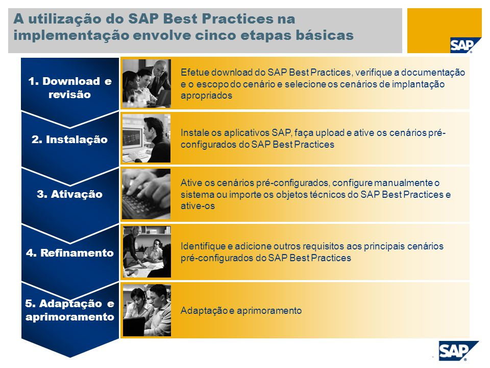 A utilização do SAP Best Practices na implementação envolve cinco etapas básicas 5. Adaptação e aprimoramento 4. Refinamento 3. Ativação 2. Instalação
