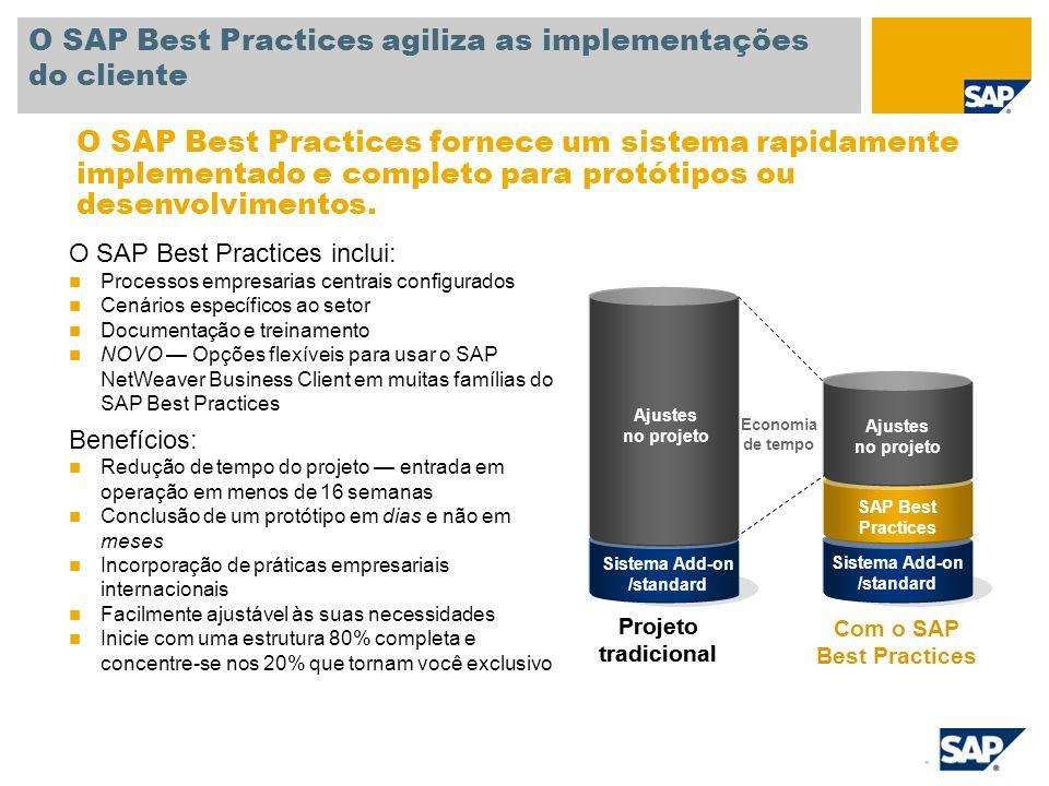 Sistema Add-on /standard SAP Best Practices Ajustes no projeto O SAP Best Practices agiliza as implementações do cliente O SAP Best Practices inclui: Processos empresarias centrais configurados Cenários específicos ao setor Documentação e treinamento NOVO — Opções flexíveis para usar o SAP NetWeaver Business Client em muitas famílias do SAP Best Practices Benefícios: Redução de tempo do projeto — entrada em operação em menos de 16 semanas Conclusão de um protótipo em dias e não em meses Incorporação de práticas empresariais internacionais Facilmente ajustável às suas necessidades Inicie com uma estrutura 80% completa e concentre-se nos 20% que tornam você exclusivo O SAP Best Practices fornece um sistema rapidamente implementado e completo para protótipos ou desenvolvimentos.