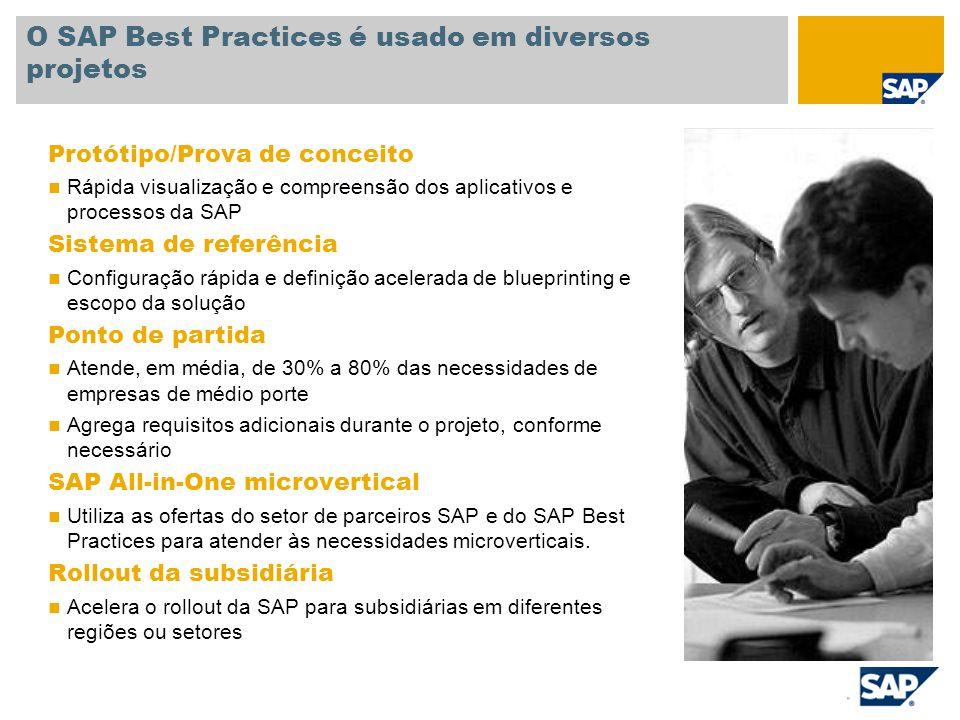 Documentação Visão geral do cenário Procedimentos do processo empresarial Guia rápido para ativação automatizada de definições Guia de configuração Material de treinamento O SAP Best Practices fornece documentação e pré-configuração DVD de documentação Documentação empresarial, documentação técnica, modelos de documentação e formulários de conversão O SAP Best Practices fornece: A documentação e a pré-configuração completas estão incluídas em cada implementação do SAP Best Practices.