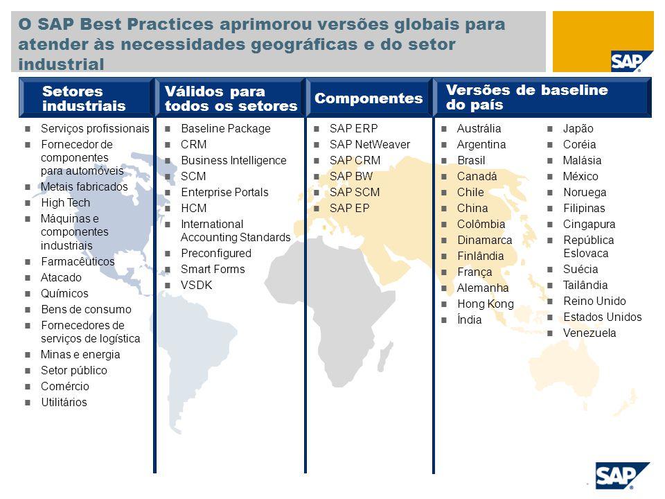 SAP ERP SAP NetWeaver SAP CRM SAP BW SAP SCM SAP EP O SAP Best Practices aprimorou versões globais para atender às necessidades geográficas e do setor industrial Setores industriais Válidos para todos os setores Componentes Versões de baseline do país Serviços profissionais Fornecedor de componentes para automóveis Metais fabricados High Tech Máquinas e componentes industriais Farmacêuticos Atacado Químicos Bens de consumo Fornecedores de serviços de logística Minas e energia Setor público Comércio Utilitários Baseline Package CRM Business Intelligence SCM Enterprise Portals HCM International Accounting Standards Preconfigured Smart Forms VSDK Austrália Argentina Brasil Canadá Chile China Colômbia Dinamarca Finlândia França Alemanha Hong Kong Índia Japão Coréia Malásia México Noruega Filipinas Cingapura República Eslovaca Suécia Tailândia Reino Unido Estados Unidos Venezuela