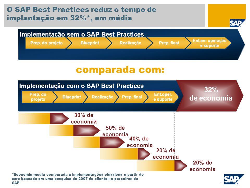 Implementação sem o SAP Best Practices O SAP Best Practices reduz o tempo de implantação em 32%*, em média Ent.em operação e suporte Prep. finalRealiz