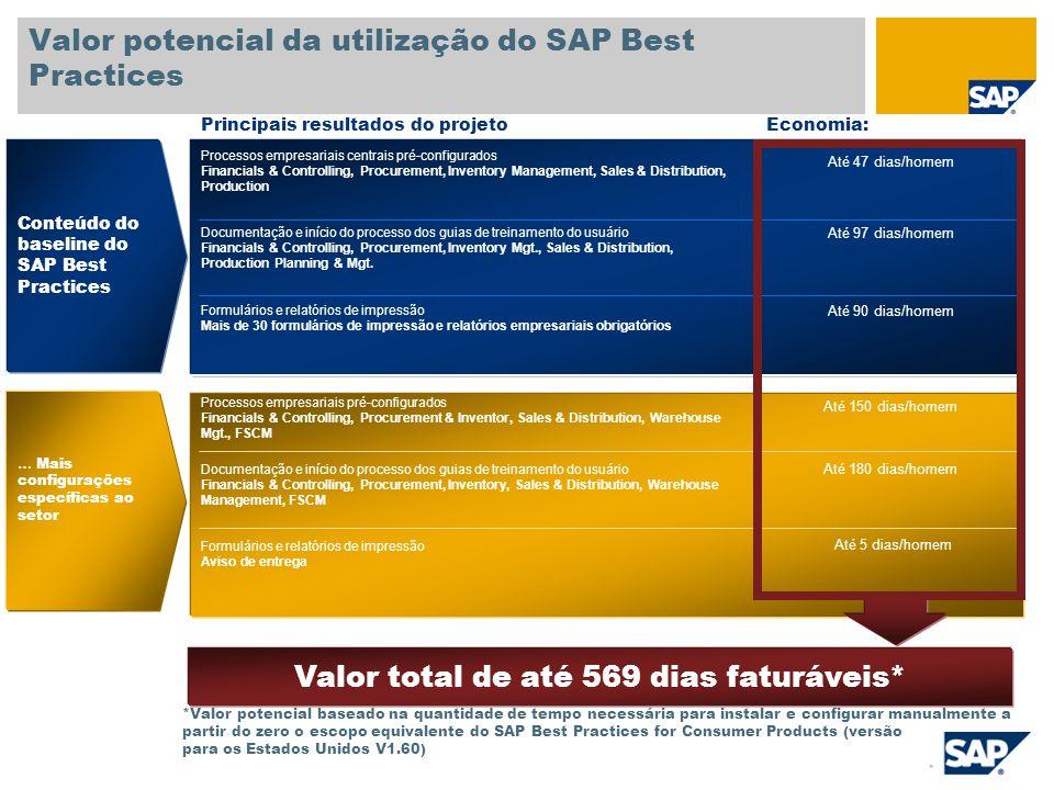 Valor potencial da utilização do SAP Best Practices Processos empresariais centrais pré-configurados Financials & Controlling, Procurement, Inventory