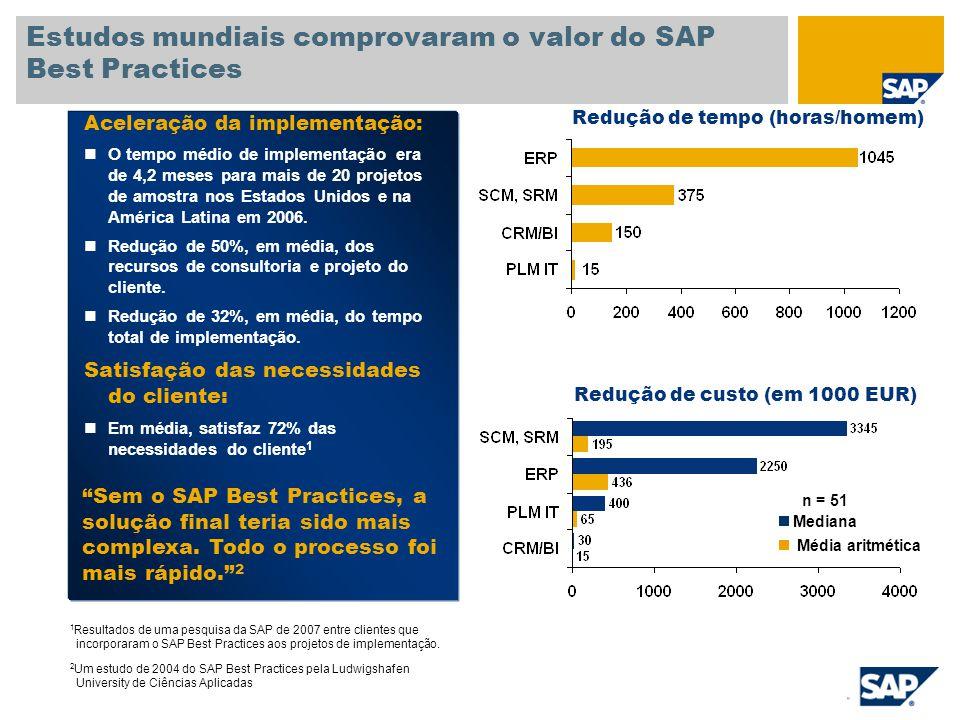 Aceleração da implementação: O tempo médio de implementação era de 4,2 meses para mais de 20 projetos de amostra nos Estados Unidos e na América Latina em 2006.