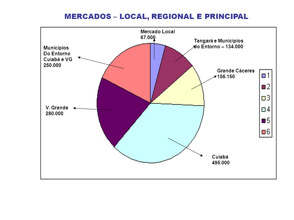 Cuiabá Mercado Local Regional 1 Tangará e Entorno Regional 2 Grande Cáceres Várzea Grande Municípios Entorno Cuiabá E VG MERCADOS – LOCAL, REGIONAL E PRINCIPAL