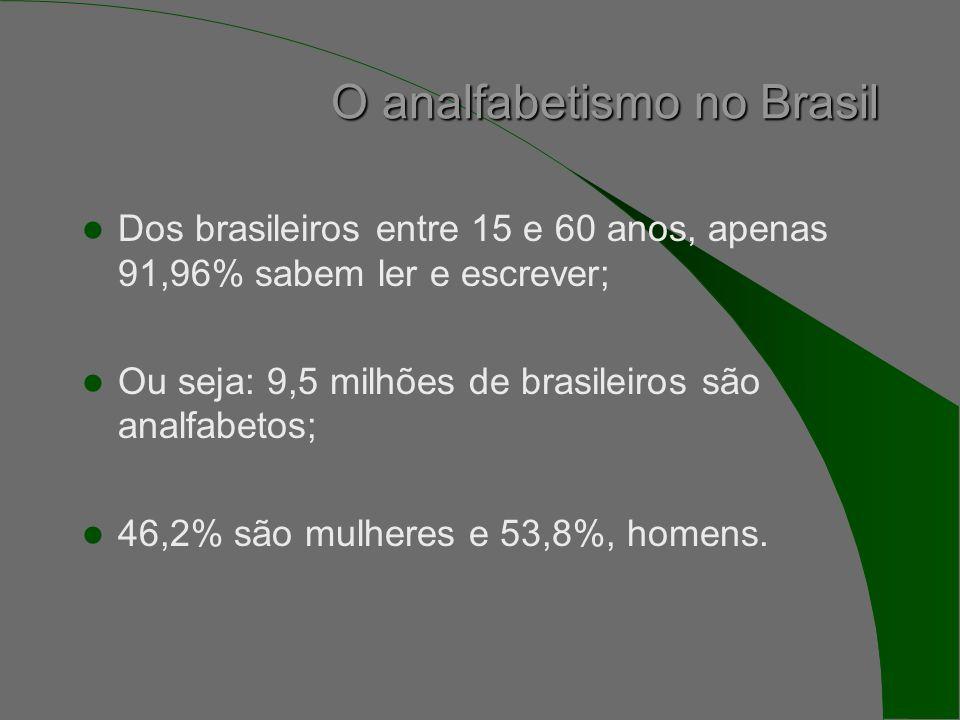 O analfabetismo no Brasil Dos brasileiros entre 15 e 60 anos, apenas 91,96% sabem ler e escrever; Ou seja: 9,5 milhões de brasileiros são analfabetos; 46,2% são mulheres e 53,8%, homens.