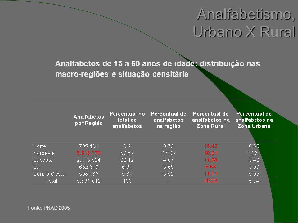 Analfabetos de 15 a 60 anos de idade: distribuição nas macro-regiões e situação censitária Fonte: PNAD 2005 Analfabetismo, Urbano X Rural