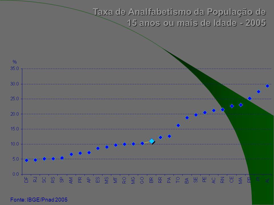 Taxa de Analfabetismo da População de 15 anos ou mais de Idade - 2005 Fonte: IBGE/Pnad 2005