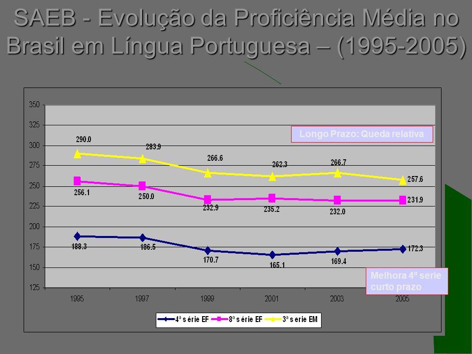 SAEB - Evolução da Proficiência Média no Brasil em Língua Portuguesa – (1995-2005) Longo Prazo: Queda relativa Melhora 4ª serie curto prazo