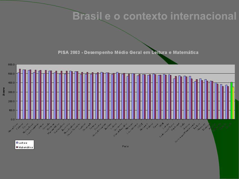Brasil e o contexto internacional