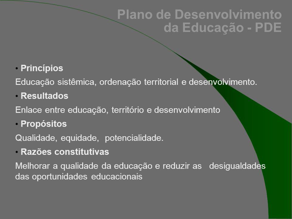 Princípios Educação sistêmica, ordenação territorial e desenvolvimento.