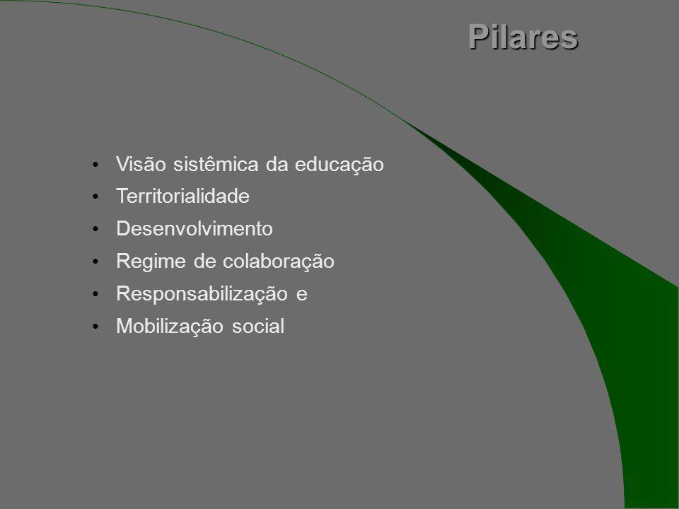 Pilares Pilares Visão sistêmica da educação Territorialidade Desenvolvimento Regime de colaboração Responsabilização e Mobilização social
