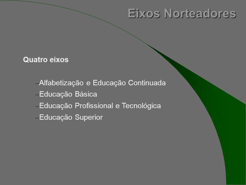 Eixos Norteadores Quatro eixos – Alfabetização e Educação Continuada – Educação Básica – Educação Profissional e Tecnológica – Educação Superior