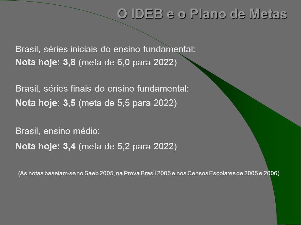 Brasil, séries iniciais do ensino fundamental: Nota hoje: 3,8 (meta de 6,0 para 2022) Brasil, séries finais do ensino fundamental: Nota hoje: 3,5 (meta de 5,5 para 2022) Brasil, ensino médio: Nota hoje: 3,4 (meta de 5,2 para 2022) (As notas baseiam-se no Saeb 2005, na Prova Brasil 2005 e nos Censos Escolares de 2005 e 2006)