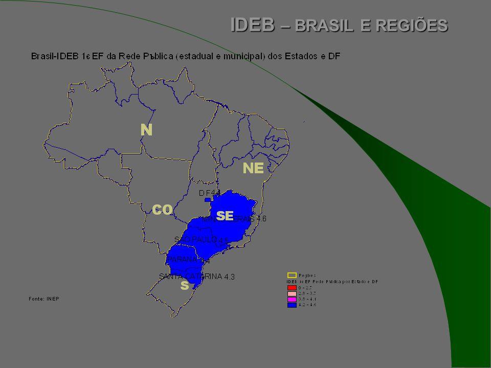 IDEB – BRASIL E REGIÕES