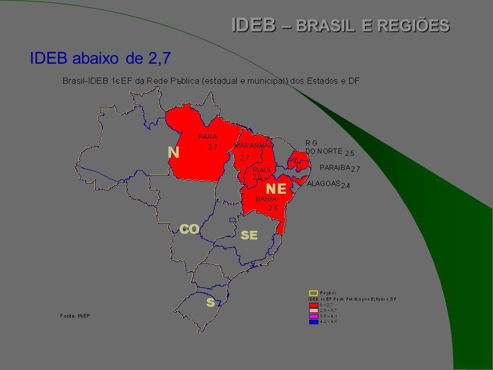 IDEB abaixo de 2,7 IDEB – BRASIL E REGIÕES