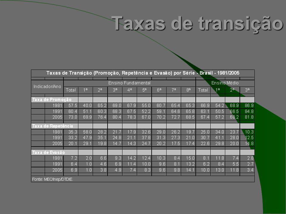 Taxas de transição